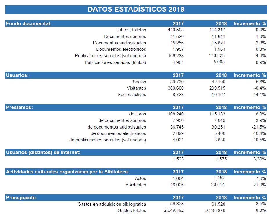 Datos estadísticos 2017-2018