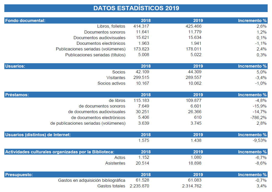 Datos estadísticos 2018-2019